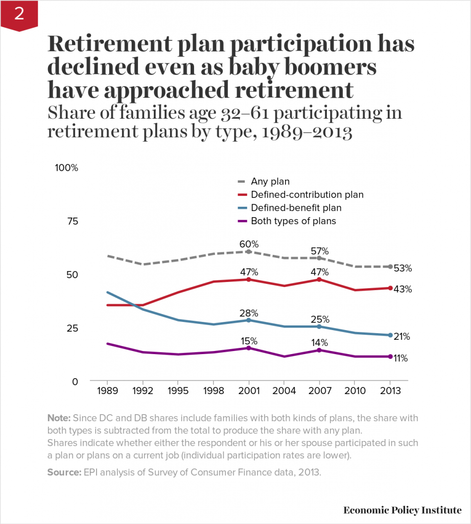 American Retirement Plan Participation