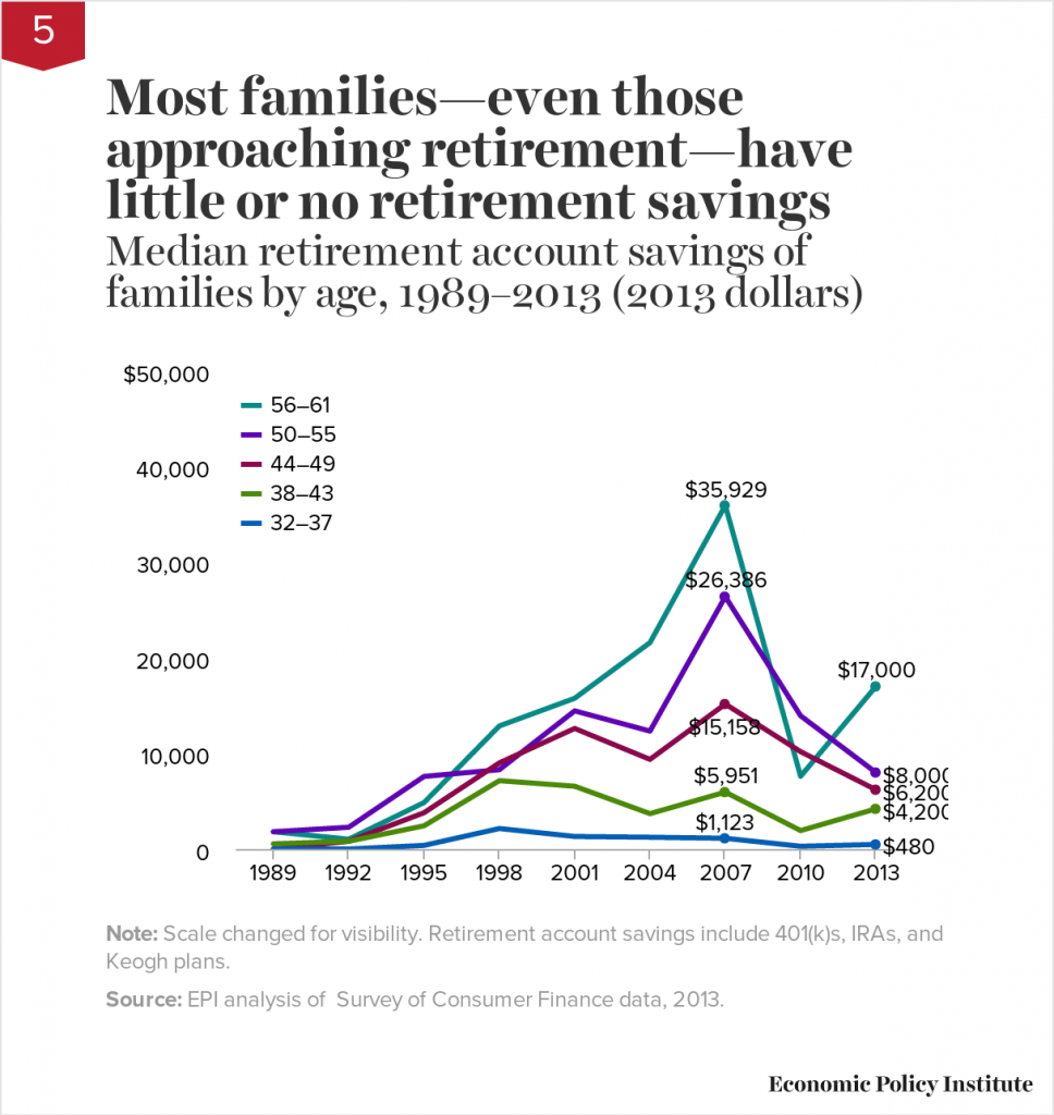 Family Retirement Account Savings